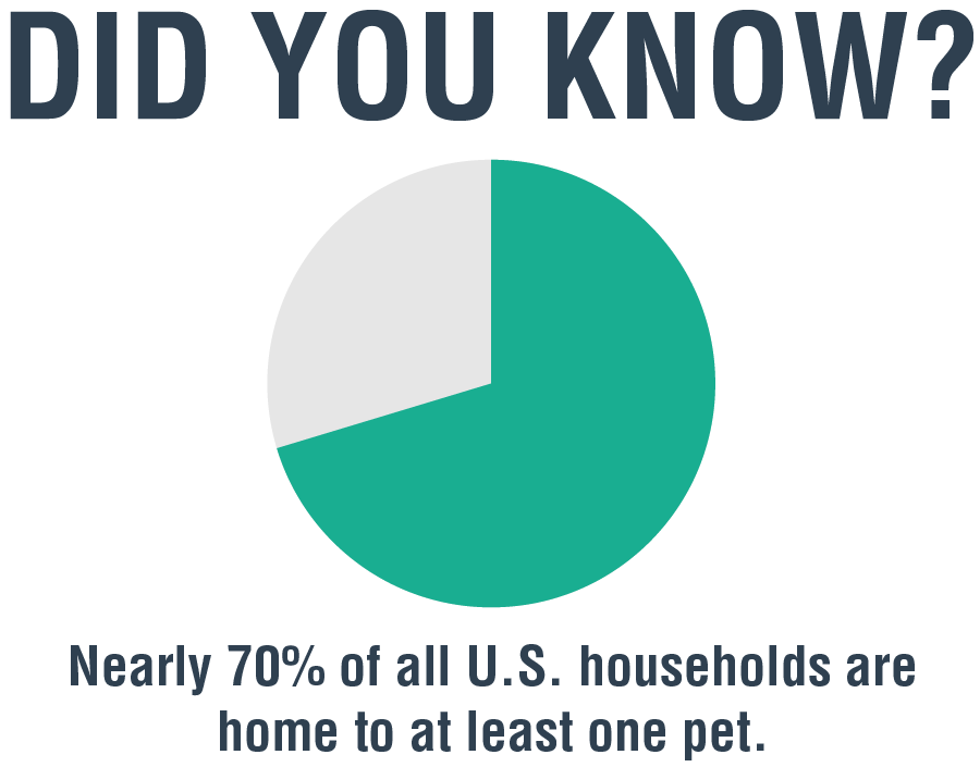 70% of US homes have at least one pet